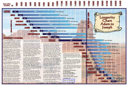 Creation Science Evangelism - Longevity chart