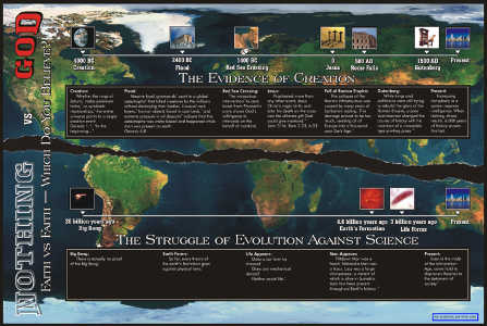 Creation Science Evangelism - Time Line